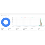 Внутренняя статистика просмотров и посетителей за 30 дней из категории Админка для CMS OpenCart (ОпенКарт) фото 2