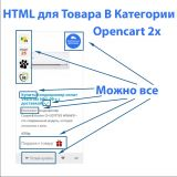 HTML для Товара в Категории Opencart 2x из категории SEO для CMS OpenCart (ОпенКарт)