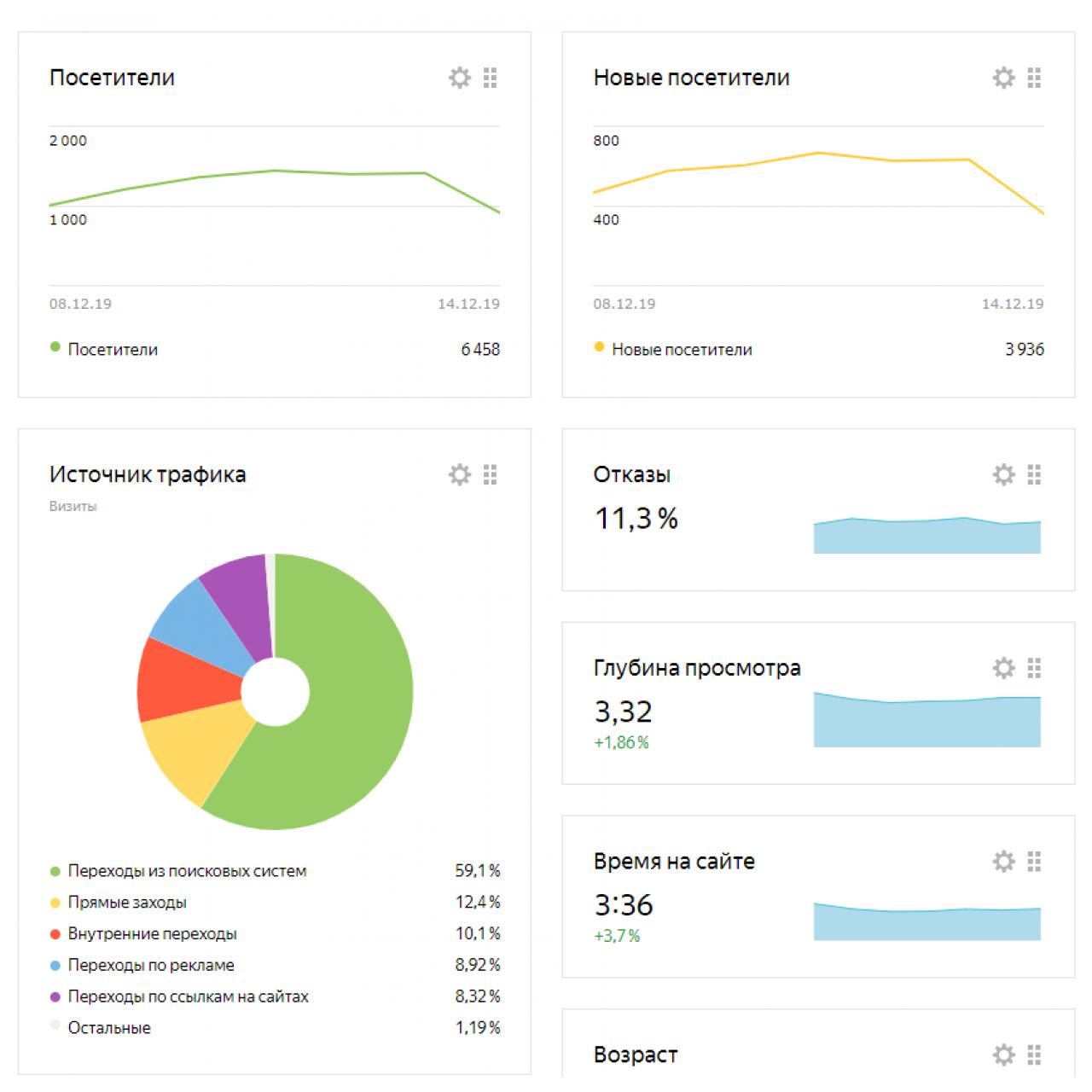 Услуги по SEO сопровождению проектов из категории SEO для CMS OpenCart (ОпенКарт)