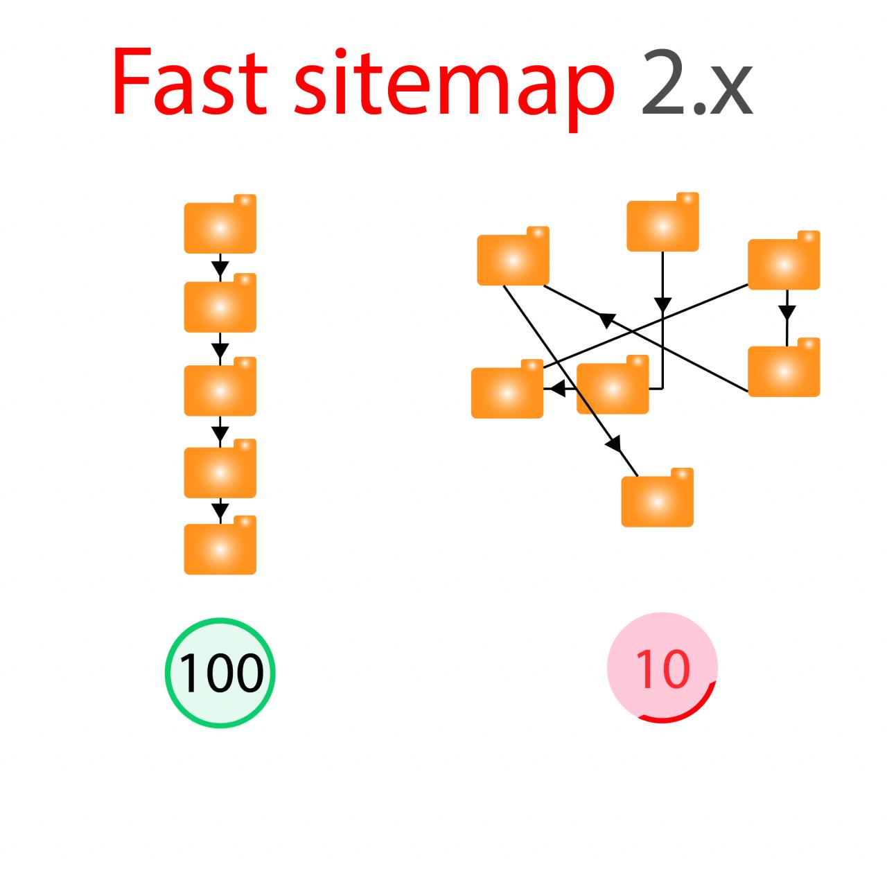 Быстрая карта сайта. Fast sitemap Opencart 2.x из категории SEO для CMS OpenCart (ОпенКарт)