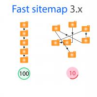 Быстрая карта сайта. Fast sitemap Opencart 3.x